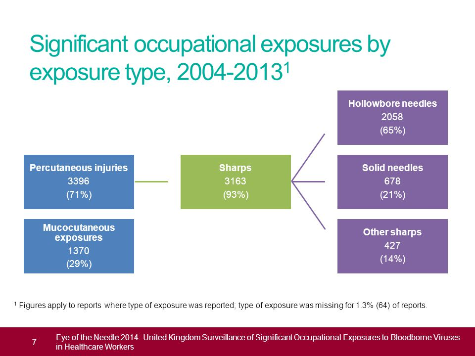 Significant occupational exposures by exposure type, 2004-2013 1 7 Eye of the Needle 2014: United Kingdom Surveillance of Significant Occupational Exp