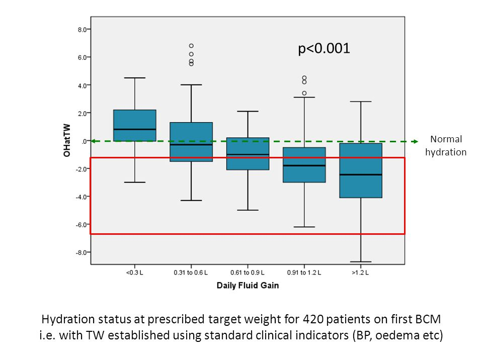 Hydration status at prescribed target weight for 420 patients on first BCM i.e.