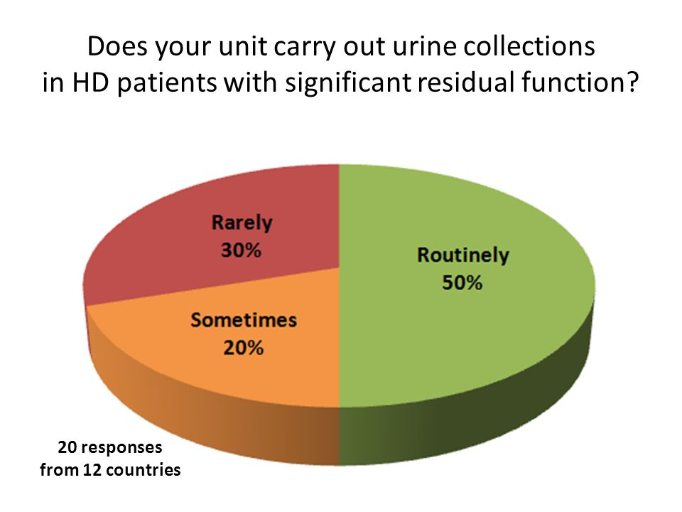 Does your unit carry out urine collections in HD patients with significant residual function.