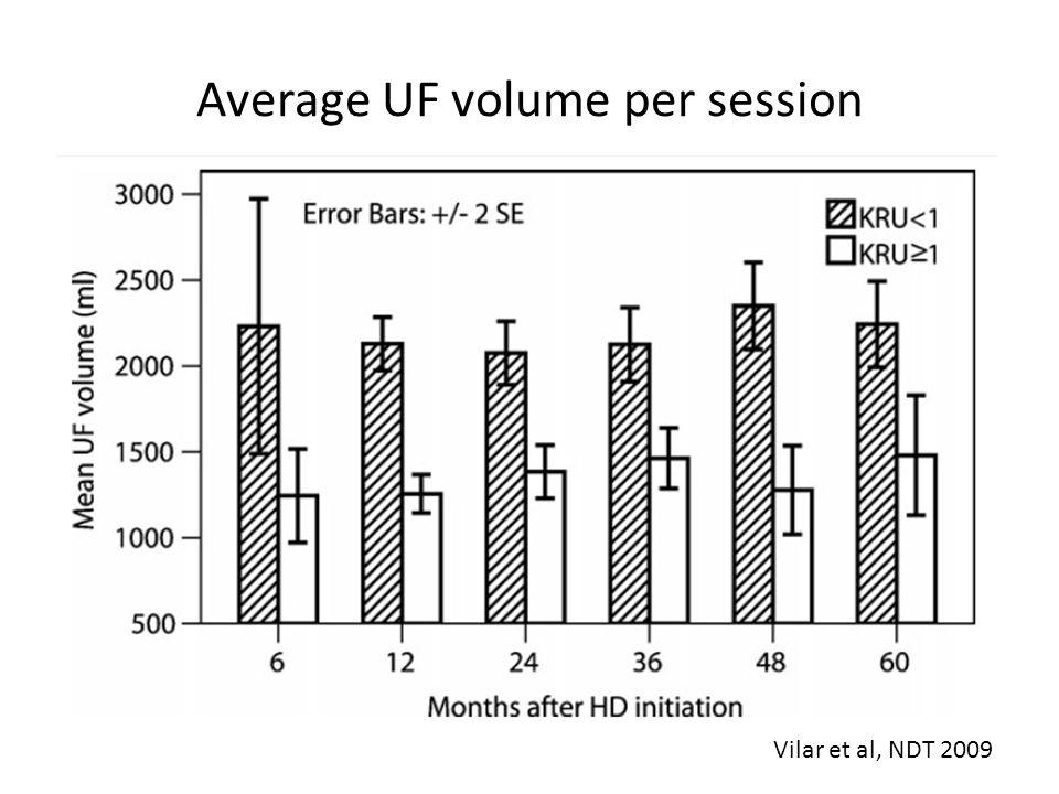 Average UF volume per session Vilar et al, NDT 2009