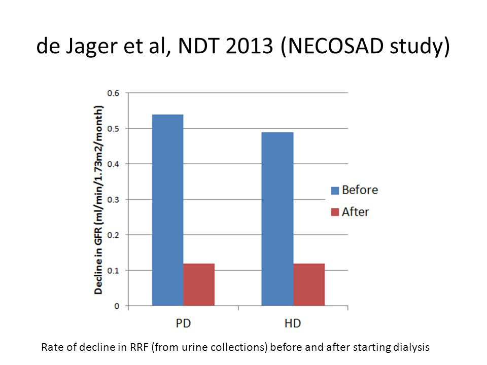 de Jager et al, NDT 2013 (NECOSAD study) Rate of decline in RRF (from urine collections) before and after starting dialysis