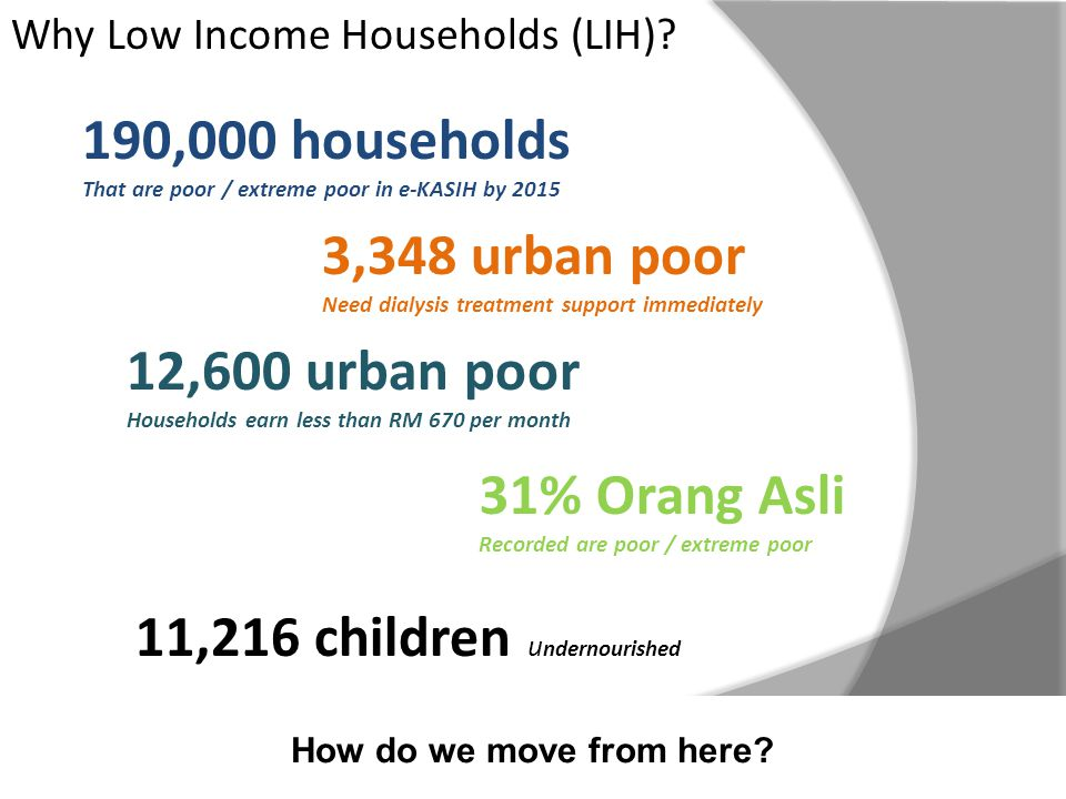 Why Low Income Households (LIH).