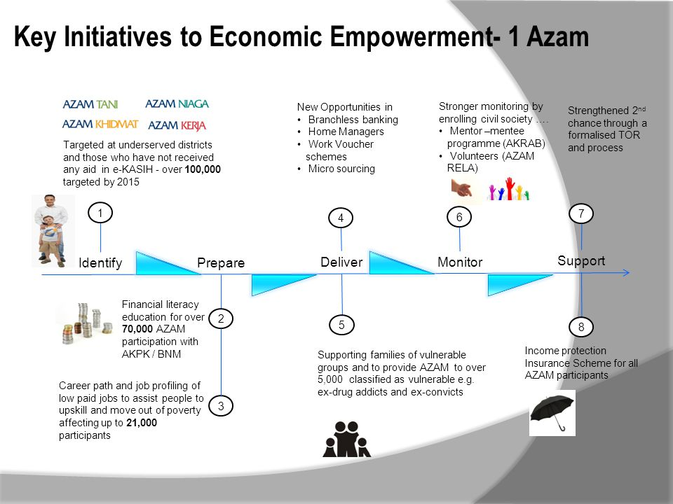 Key Initiatives to Economic Empowerment- 1 Azam IdentifyPrepare DeliverMonitor Support 1 Targeted at underserved districts and those who have not rece