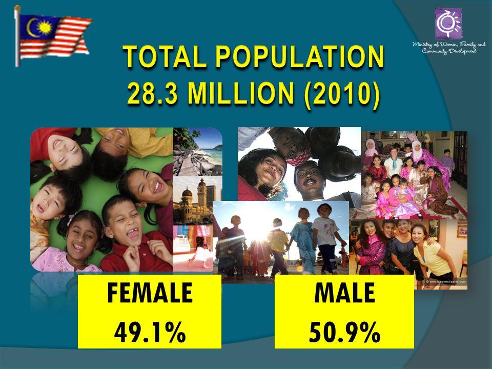 MALE 50.9% FEMALE 49.1%