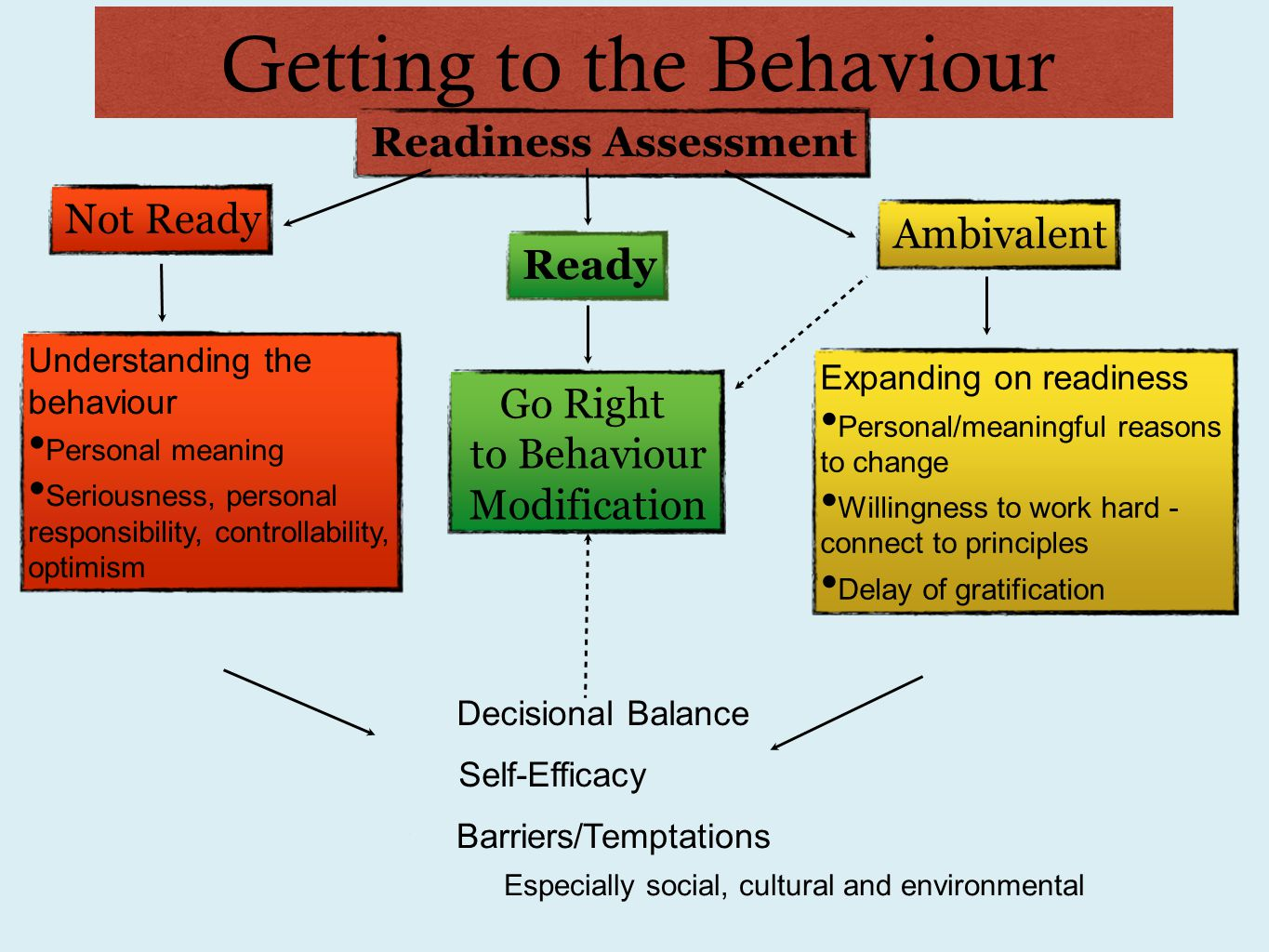 Getting to the Behaviour Readiness AssessmentNot ReadyReadyGo Right to Behaviour Modification Ambivalent Understanding the behaviour Personal meaning Seriousness, personal responsibility, controllability, optimism Expanding on readiness Personal/meaningful reasons to change Willingness to work hard - connect to principles Delay of gratification Barriers/Temptations Especially social, cultural and environmental Decisional Balance Self-Efficacy