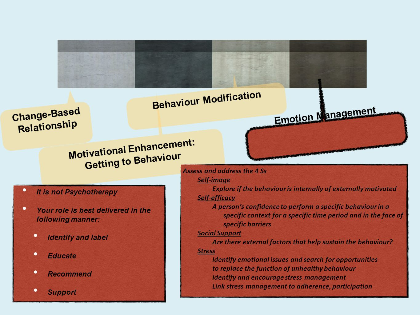 Change-Based Relationship Motivational Enhancement: Getting to Behaviour Behaviour Modification Emotion Management Assess and address the 4 Ss Self-im