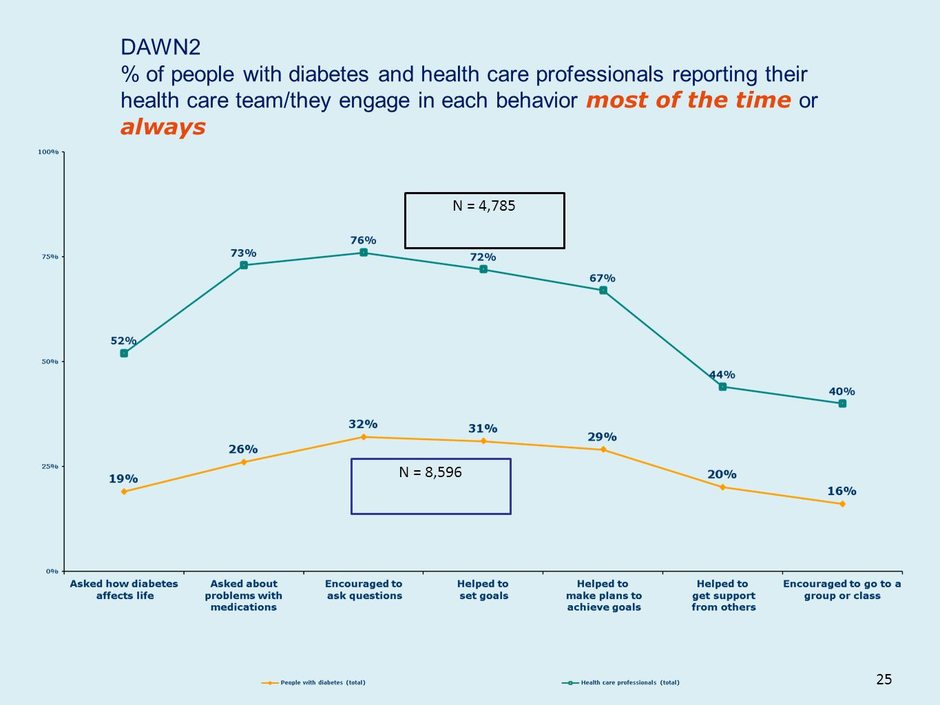 25 DAWN2 % of people with diabetes and health care professionals reporting their health care team/they engage in each behavior most of the time or alw