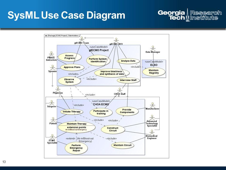 SysML Use Case Diagram 13