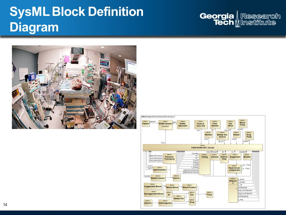 SysML Block Definition Diagram 14