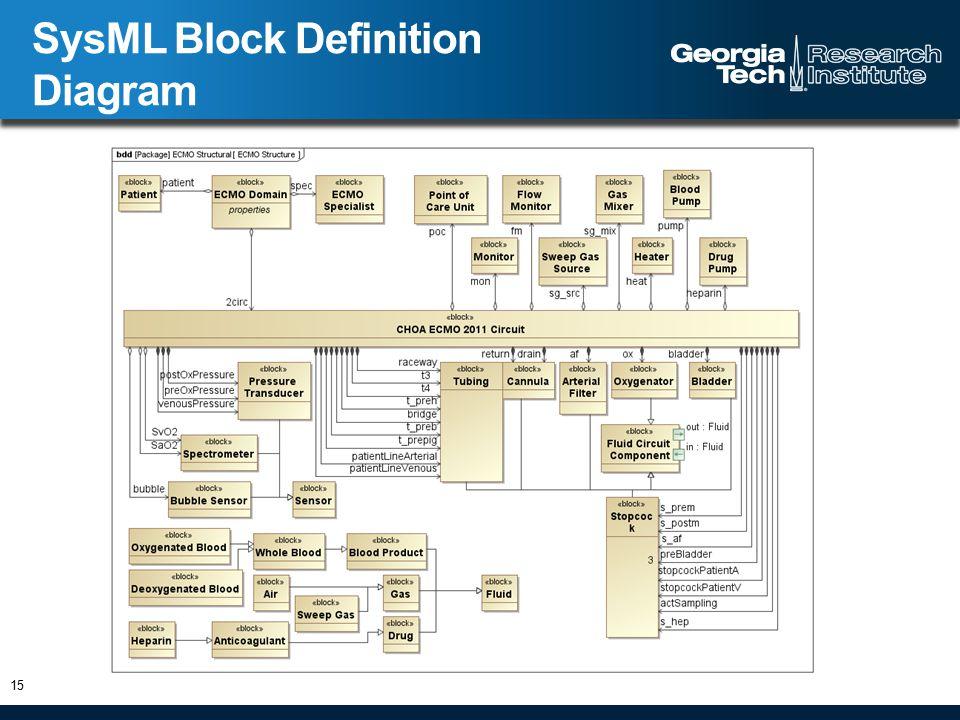 SysML Block Definition Diagram 15