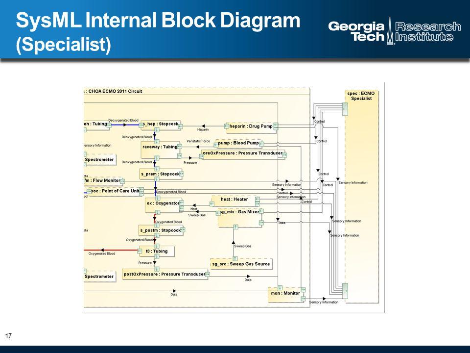 SysML Internal Block Diagram (Specialist) 17
