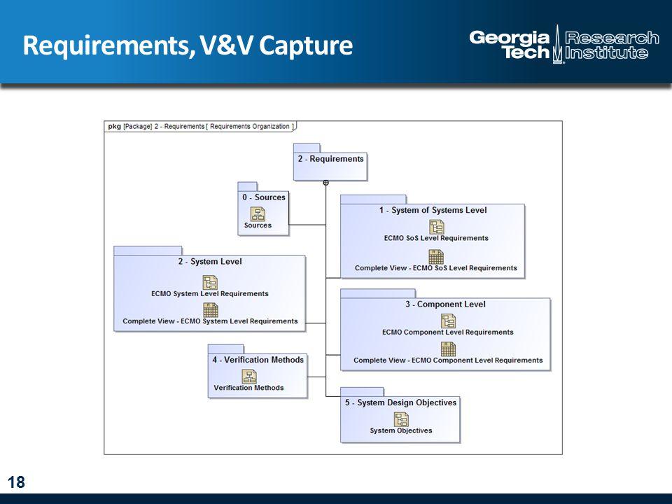 Requirements, V&V Capture 18