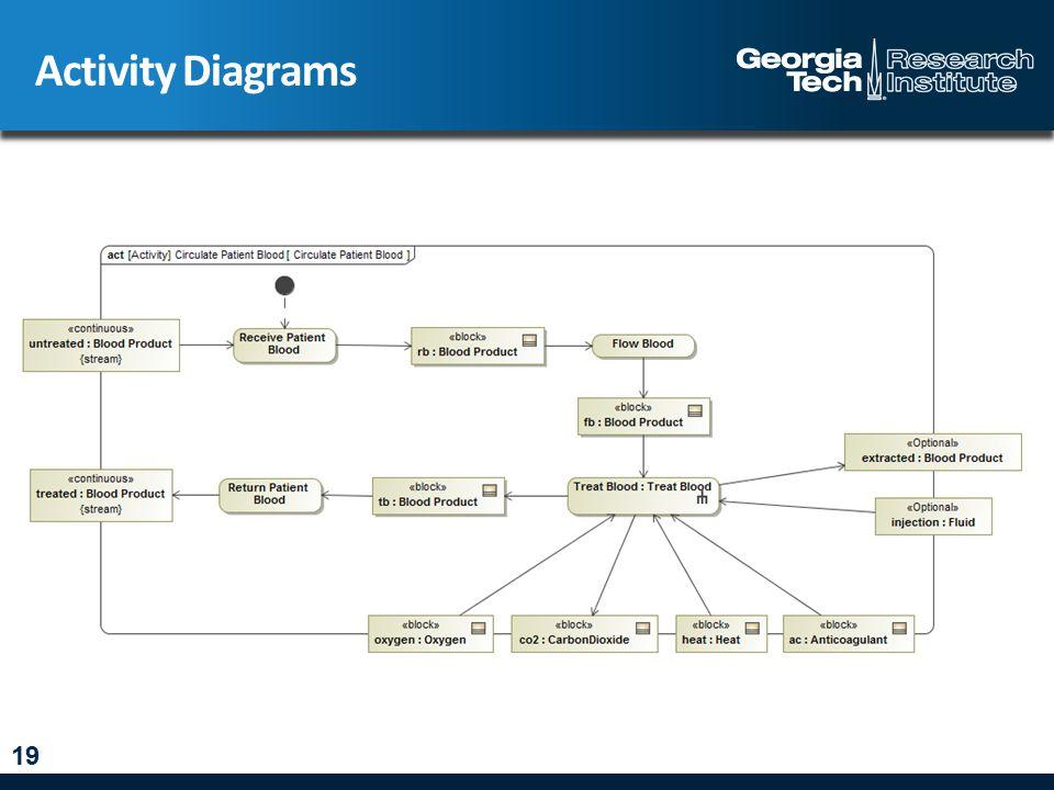 Activity Diagrams 19