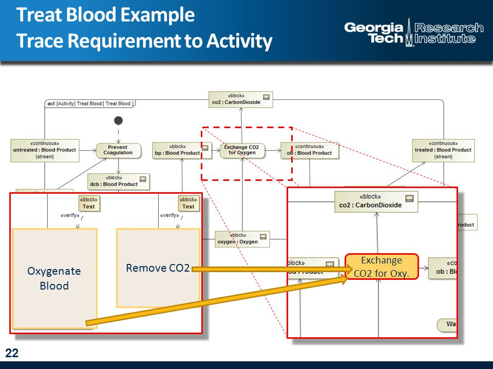 Treat Blood Example Trace Requirement to Activity 22 Oxygenate Blood Remove CO2 Exchange CO2 for Oxy.
