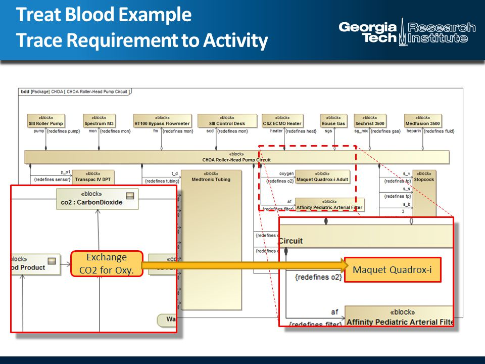 Treat Blood Example Trace Requirement to Activity Exchange CO2 for Oxy. Maquet Quadrox-i
