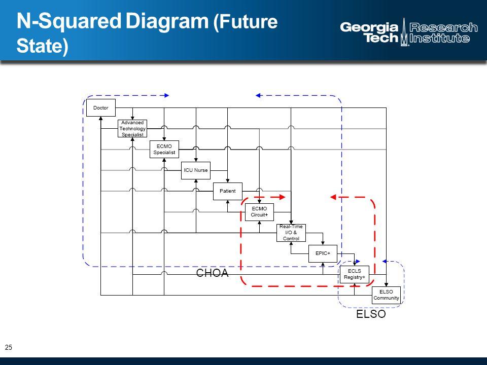 N-Squared Diagram (Future State) 25