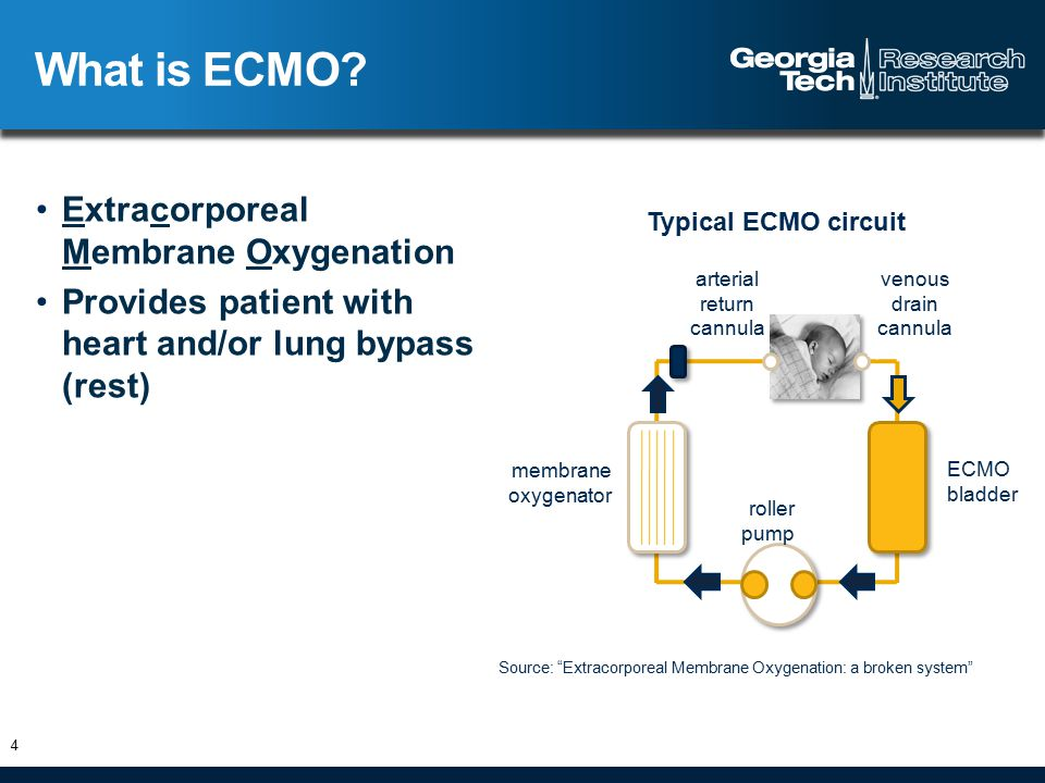 Two types of ECMO 5 http://en.wikipedia.org/wiki/File:Veno-arterial_%28VA%29_ECMO_for_cardiac_or_respiratory_failure.jpg http://en.wikipedia.org/wiki/File:Veno-venous_%28VV%29_ECMO_for_isolated_respiratory_failure.jpg Veno-arterial ECMOVeno-venous ECMO