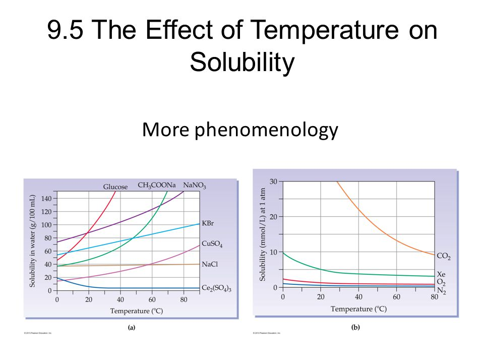 9.5 The Effect of Temperature on Solubility More phenomenology