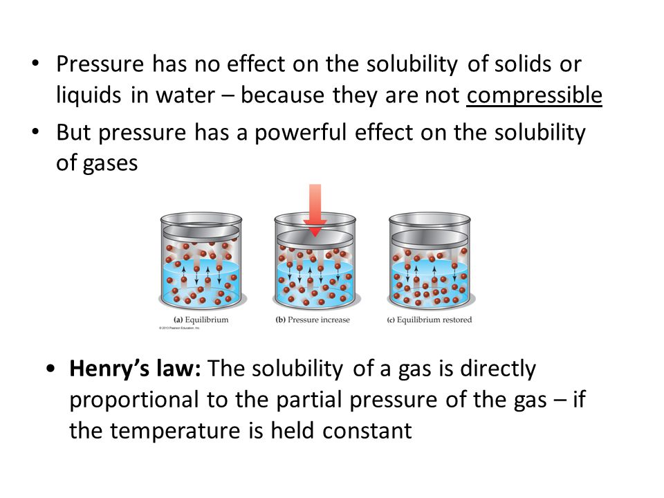 Pressure has no effect on the solubility of solids or liquids in water – because they are not compressible But pressure has a powerful effect on the s