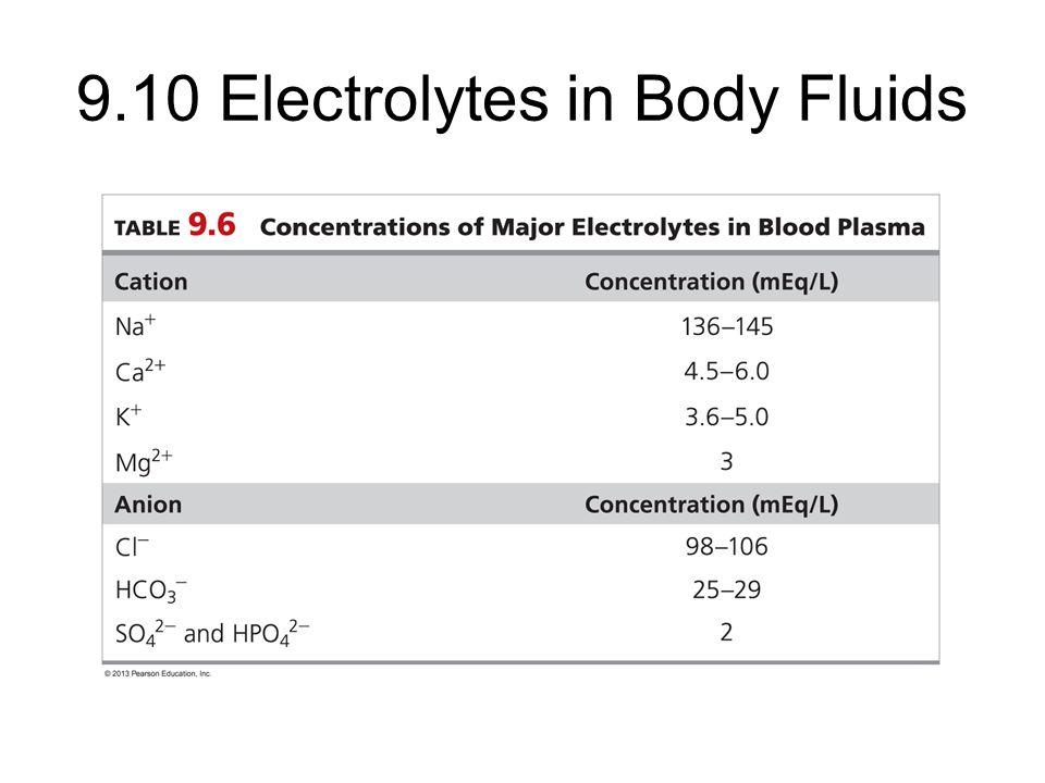 9.10 Electrolytes in Body Fluids