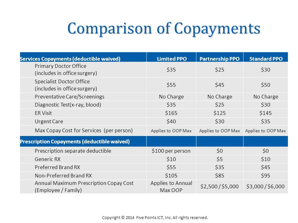 Comparison of Copayments Copyright © 2014 Five Points ICT, Inc.
