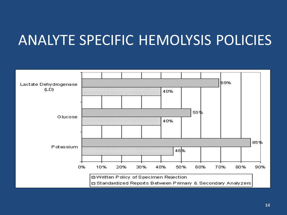 ANALYTE SPECIFIC HEMOLYSIS POLICIES 14