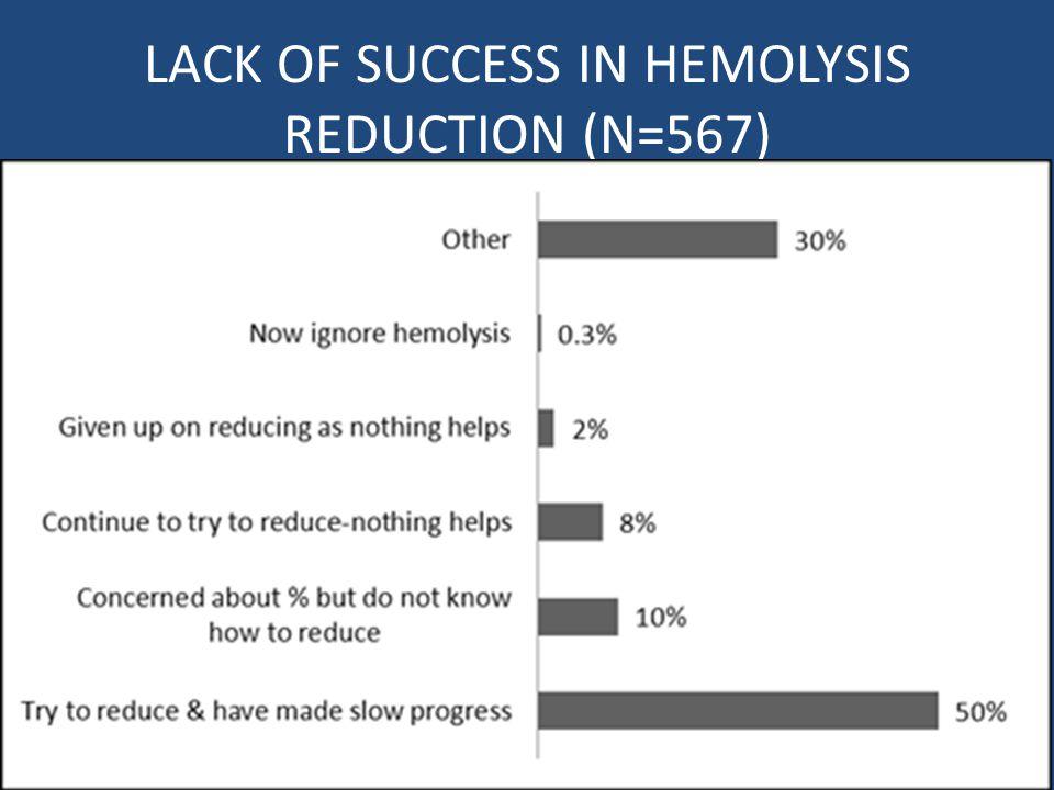 LACK OF SUCCESS IN HEMOLYSIS REDUCTION (N=567) 17