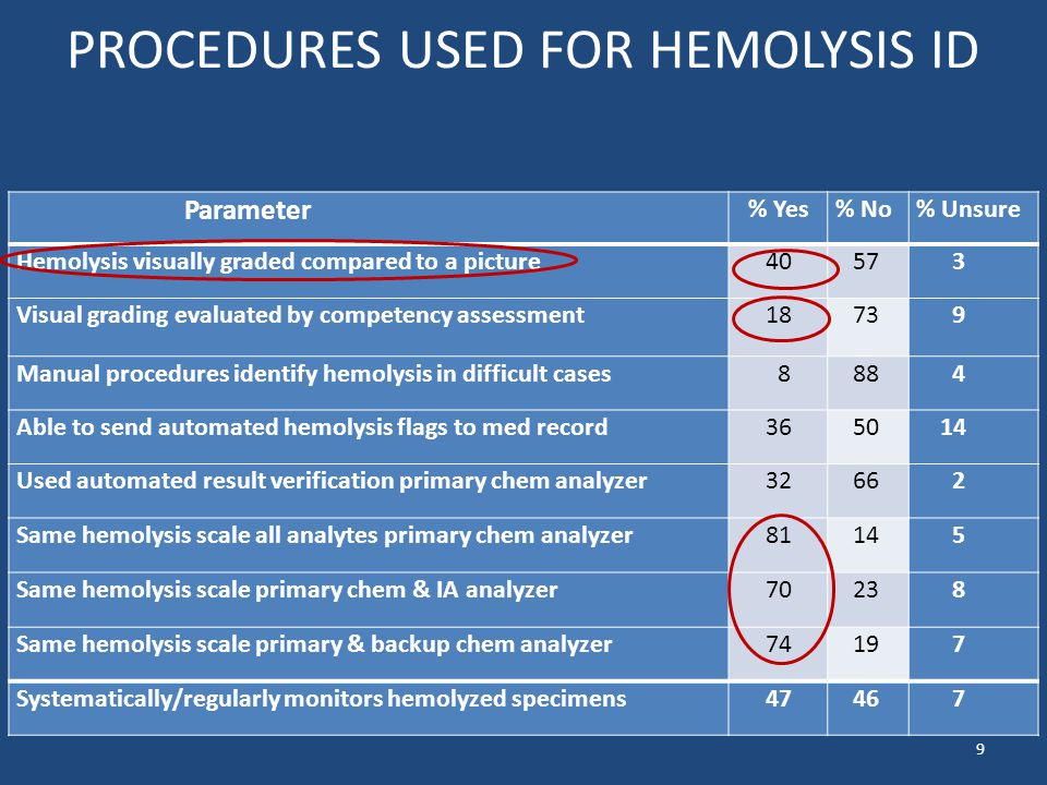 PROCEDURES USED FOR HEMOLYSIS ID Parameter % Yes% No% Unsure Hemolysis visually graded compared to a picture 40 57 3 Visual grading evaluated by competency assessment 18 73 9 Manual procedures identify hemolysis in difficult cases 8 88 4 Able to send automated hemolysis flags to med record 36 50 14 Used automated result verification primary chem analyzer 32 66 2 Same hemolysis scale all analytes primary chem analyzer 81 14 5 Same hemolysis scale primary chem & IA analyzer 70 23 8 Same hemolysis scale primary & backup chem analyzer 74 19 7 Systematically/regularly monitors hemolyzed specimens 47 46 7 9