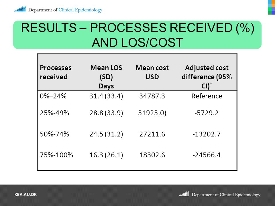 RESULTS – PROCESSES RECEIVED (%) AND LOS/COST Processes received Mean LOS (SD) Days Mean cost USD Adjusted cost difference (95% CI) * 0%–24%31.4 (33.4