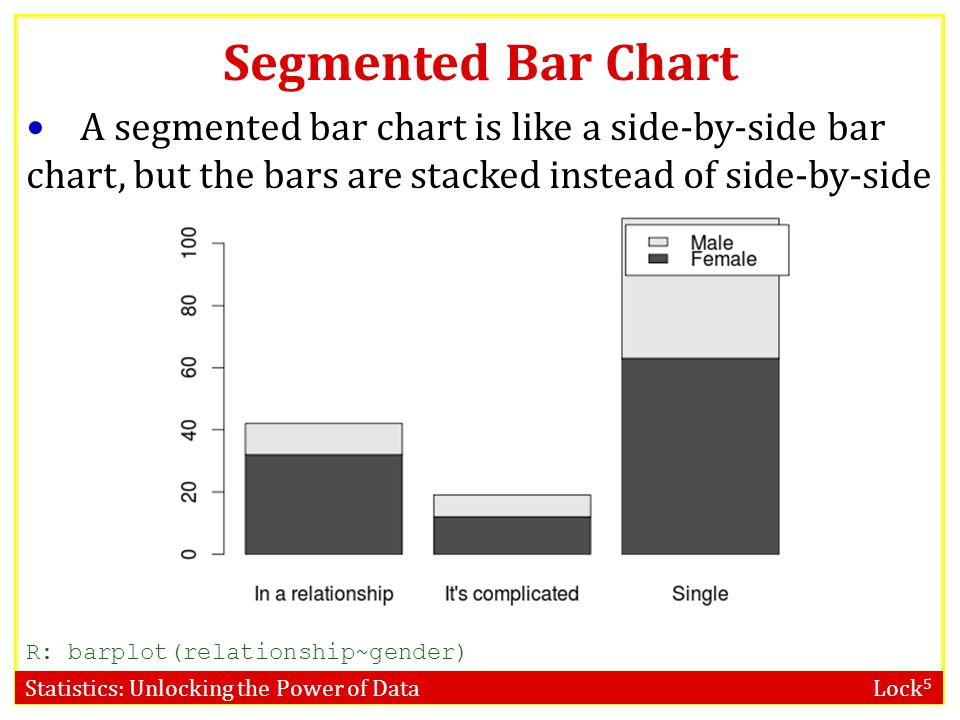 Statistics: Unlocking the Power of Data Lock 5 Segmented Bar Chart A segmented bar chart is like a side-by-side bar chart, but the bars are stacked instead of side-by-side R: barplot(relationship~gender)