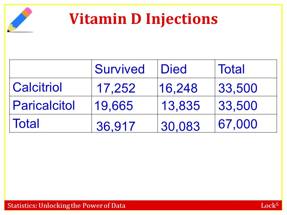 Statistics: Unlocking the Power of Data Lock 5 Vitamin D Injections SurvivedDiedTotal Calcitriol Paricalcitol Total 67,000 33,500 19,66513,835 17,2521