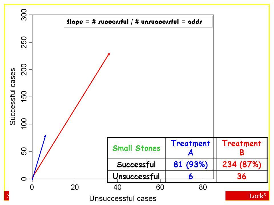 Small Stones Treatment A Treatment B Successful81 (93%)234 (87%) Unsuccessful636 Slope = # successful / # unsuccessful = odds
