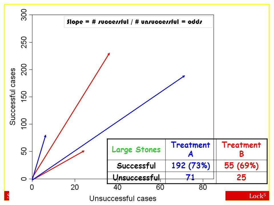 Statistics: Unlocking the Power of Data Lock 5 Large Stones Treatment A Treatment B Successful192 (73%)55 (69%) Unsuccessful7125 Slope = # successful / # unsuccessful = odds