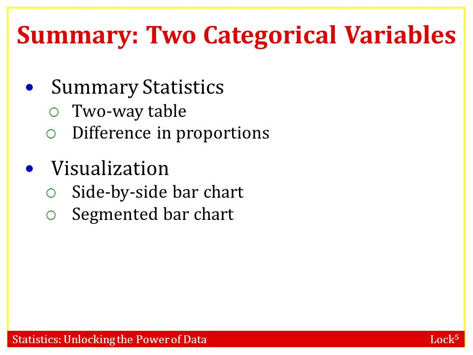 Summary: Two Categorical Variables Summary Statistics  Two-way table  Difference in proportions Visualization  Side-by-side bar chart  Segmented bar chart
