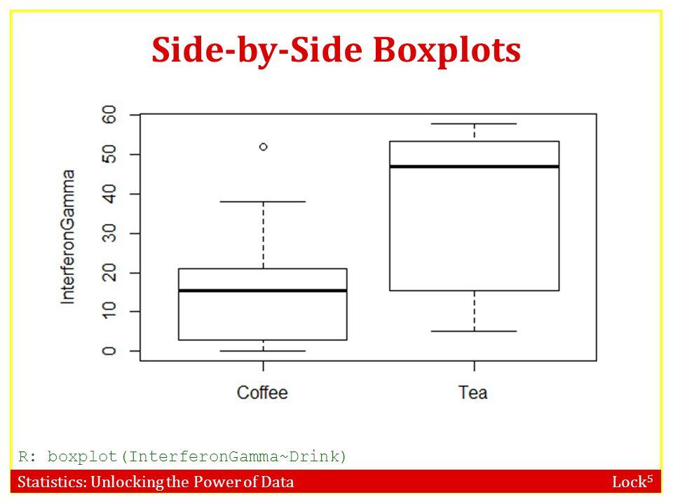 Statistics: Unlocking the Power of Data Lock 5 Side-by-Side Boxplots R: boxplot(InterferonGamma~Drink)