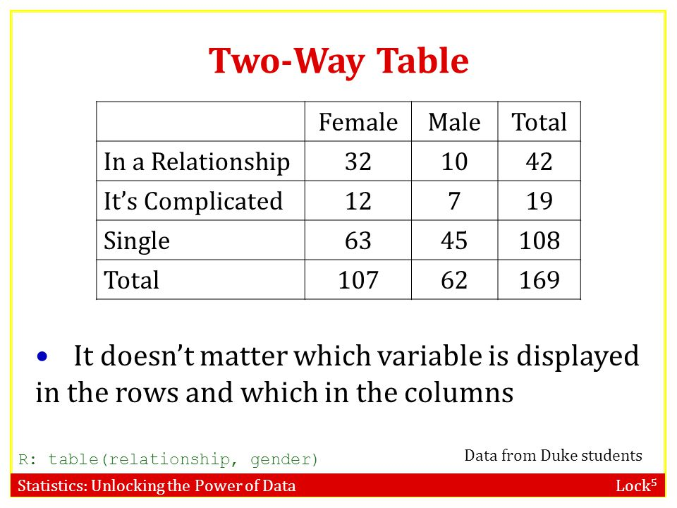 Statistics: Unlocking the Power of Data Lock 5 Two-Way Table FemaleMaleTotal In a Relationship321042 It's Complicated12719 Single6345108 Total10762169 It doesn't matter which variable is displayed in the rows and which in the columns R: table(relationship, gender) Data from Duke students