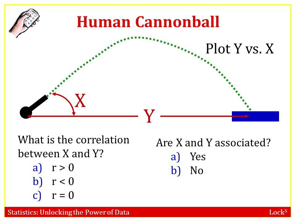 Statistics: Unlocking the Power of Data Lock 5 Human Cannonball Y X Plot Y vs.