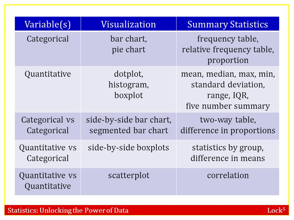 Statistics: Unlocking the Power of Data Lock 5 Variable(s)VisualizationSummary Statistics Categoricalbar chart, pie chart frequency table, relative frequency table, proportion Quantitativedotplot, histogram, boxplot mean, median, max, min, standard deviation, range, IQR, five number summary Categorical vs Categorical side-by-side bar chart, segmented bar chart two-way table, difference in proportions Quantitative vs Categorical side-by-side boxplotsstatistics by group, difference in means Quantitative vs Quantitative scatterplotcorrelation