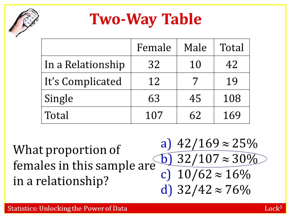 Statistics: Unlocking the Power of Data Lock 5 Two-Way Table What proportion of females in this sample are in a relationship? a)42/169  25% b)32/107