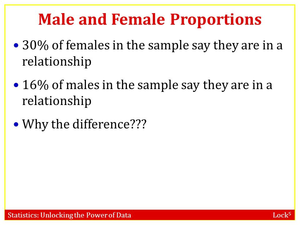 Statistics: Unlocking the Power of Data Lock 5 Male and Female Proportions 30% of females in the sample say they are in a relationship 16% of males in the sample say they are in a relationship Why the difference???