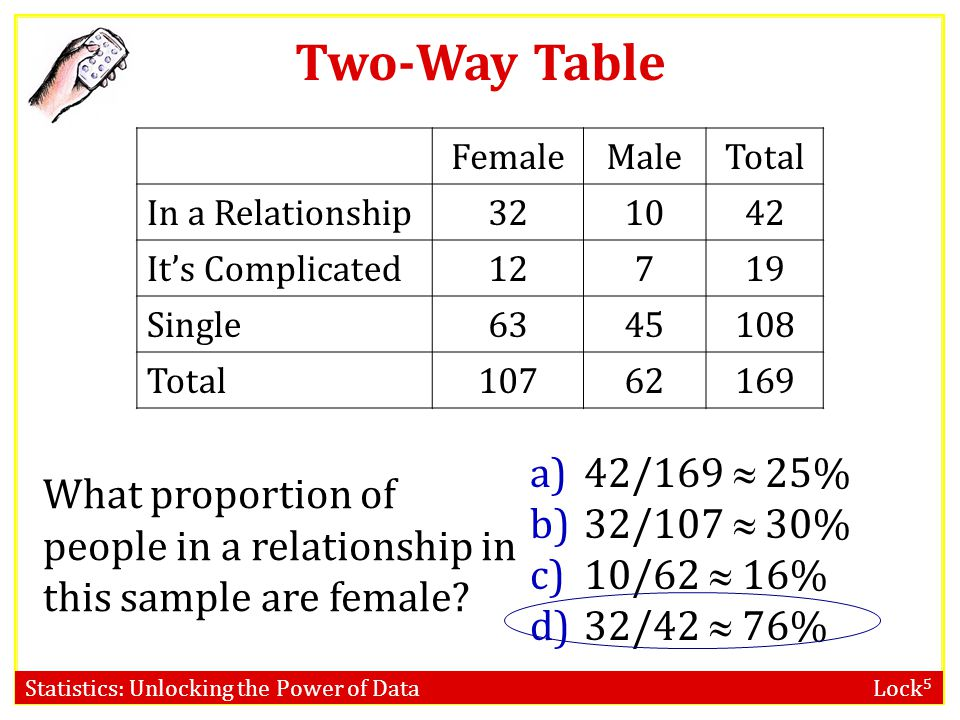 Statistics: Unlocking the Power of Data Lock 5 Two-Way Table What proportion of people in a relationship in this sample are female? a)42/169  25% b)3