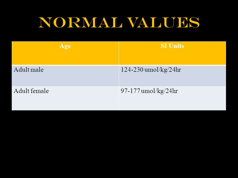 Normal Values AgeSI Units Adult male124-230 umol/kg/24hr Adult female97-177 umol/kg/24hr