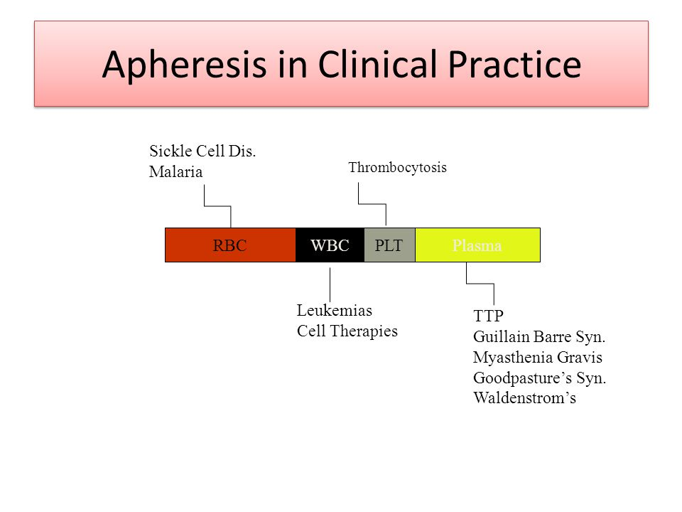 Apheresis in Clinical Practice RBCPlasmaWBCPLT Sickle Cell Dis. Malaria Leukemias Cell Therapies Thrombocytosis TTP Guillain Barre Syn. Myasthenia Gra