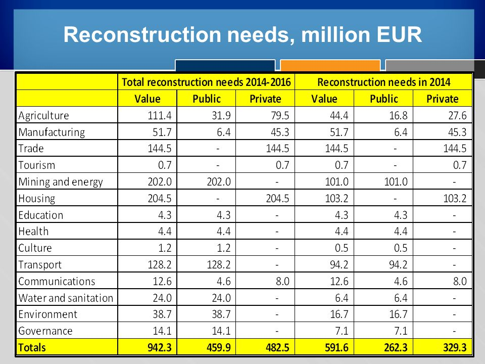 Reconstruction needs, million EUR 6/7/1440