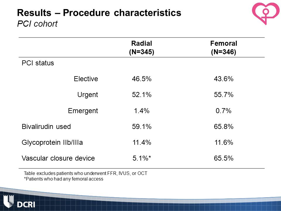 Results – Procedure characteristics PCI cohort Radial (N=345) Femoral (N=346) PCI status Elective46.5%43.6% Urgent52.1%55.7% Emergent1.4%0.7% Bivalirudin used59.1%65.8% Glycoprotein IIb/IIIa11.4%11.6% Vascular closure device5.1%*65.5% Table excludes patients who underwent FFR, IVUS, or OCT *Patients who had any femoral access