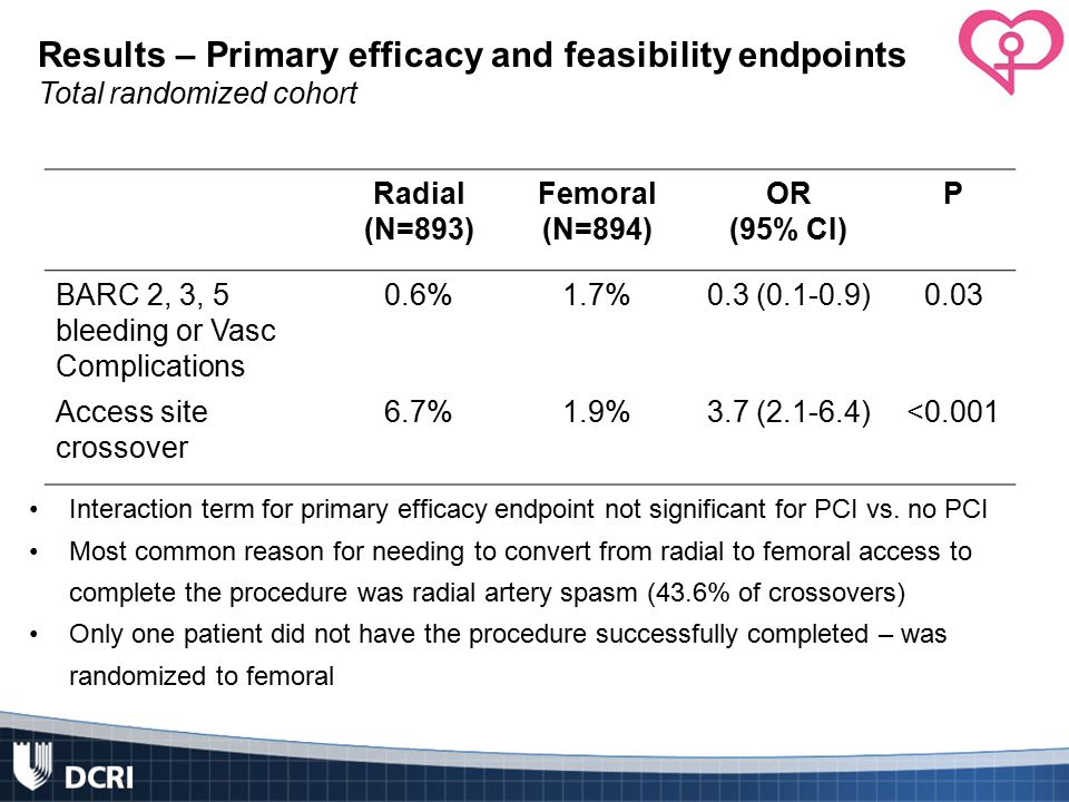 Results – Primary efficacy and feasibility endpoints Total randomized cohort Interaction term for primary efficacy endpoint not significant for PCI vs.
