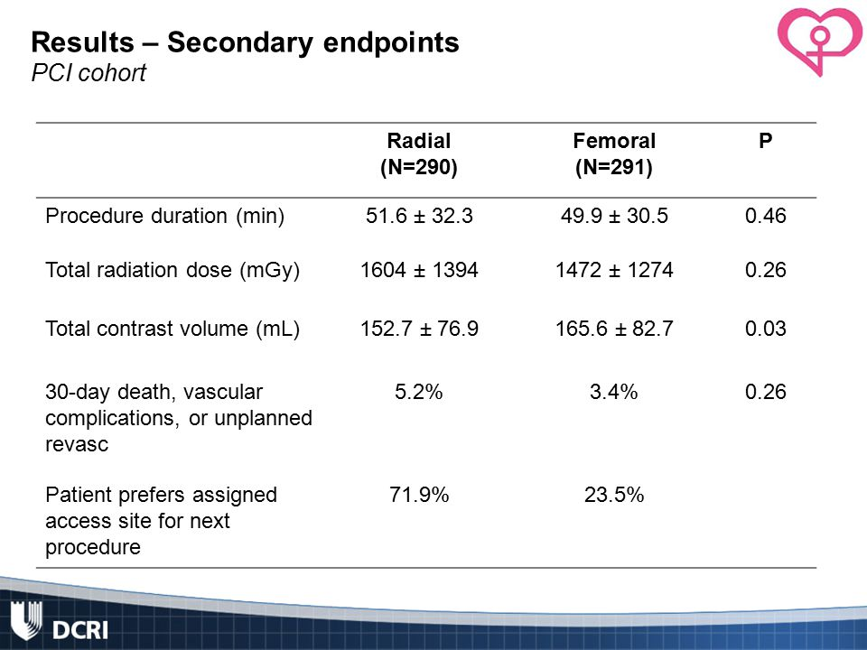 Results – Secondary endpoints PCI cohort Radial (N=290) Femoral (N=291) P Procedure duration (min)51.6 ± 32.349.9 ± 30.50.46 Total radiation dose (mGy)1604 ± 13941472 ± 12740.26 Total contrast volume (mL)152.7 ± 76.9165.6 ± 82.70.03 30-day death, vascular complications, or unplanned revasc 5.2%3.4%0.26 Patient prefers assigned access site for next procedure 71.9%23.5%