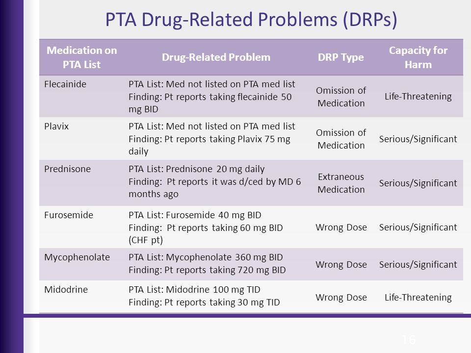 PTA Drug-Related Problems (DRPs) 16 Medication on PTA List Drug-Related ProblemDRP Type Capacity for Harm FlecainidePTA List: Med not listed on PTA me