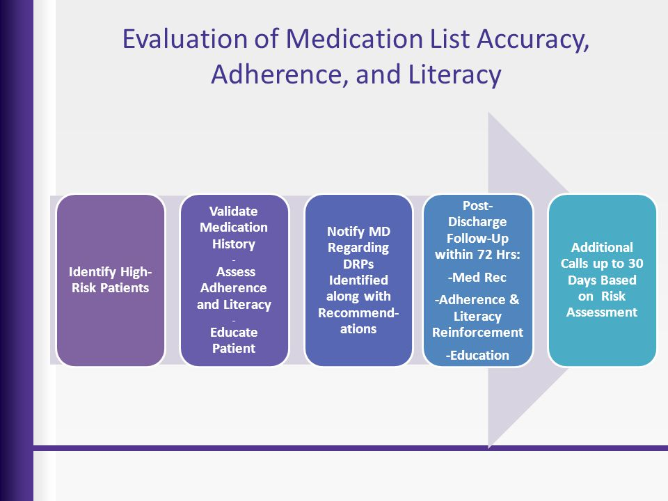 Evaluation of Medication List Accuracy, Adherence, and Literacy Identify High- Risk Patients Validate Medication History ∙∙∙∙ Assess Adherence and Lit