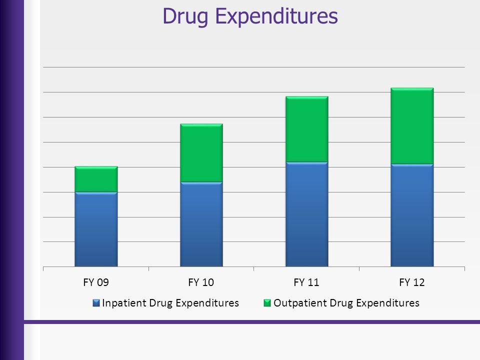 Drug Expenditures